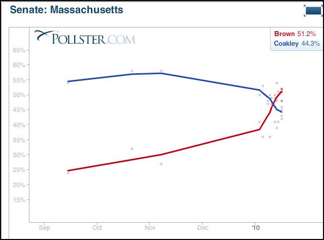 MA Senate polls