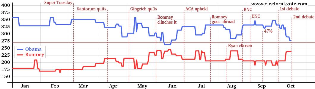 electoral graph