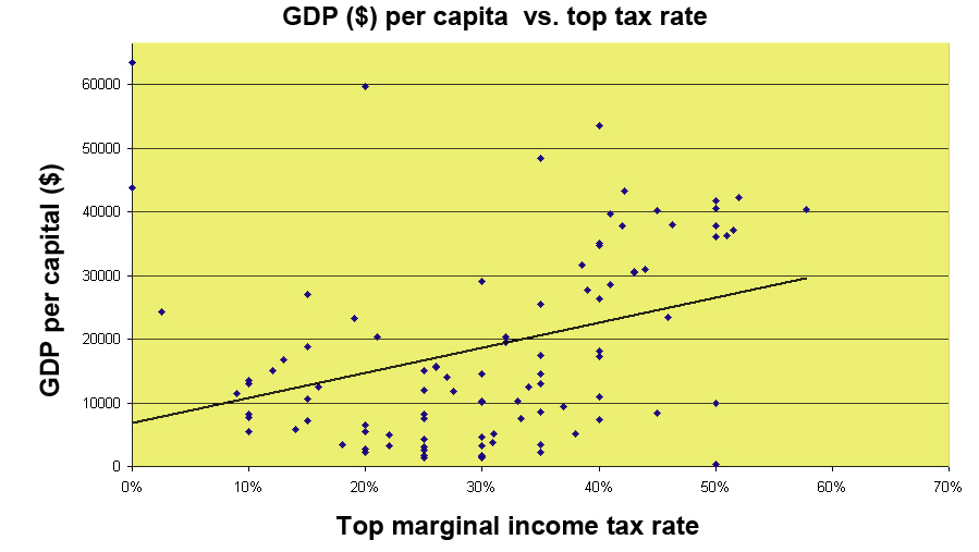 GDP vs tax rate