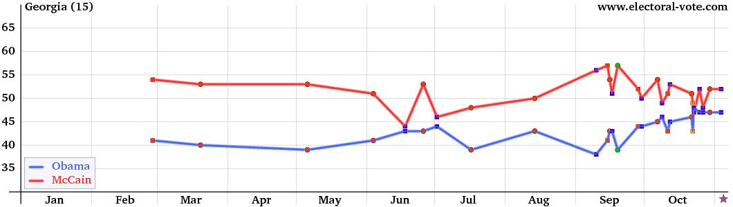 Georgia Presidential Polls 2012