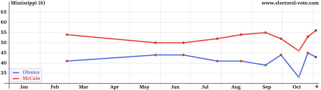 Polls >> Mississippi Presidential Polls 2012