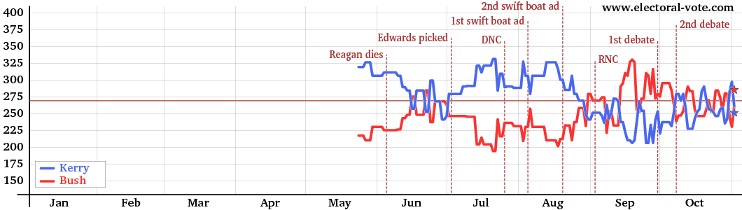 Graph of electoral votes over time