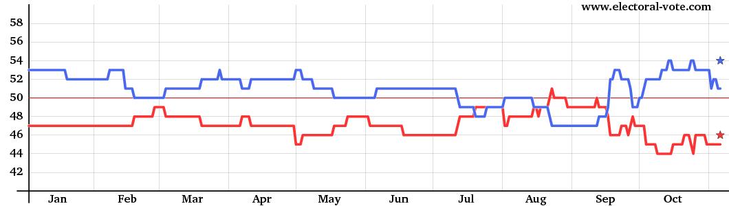Senate graph