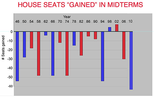 House seats gained