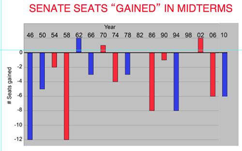 Senate seats gained