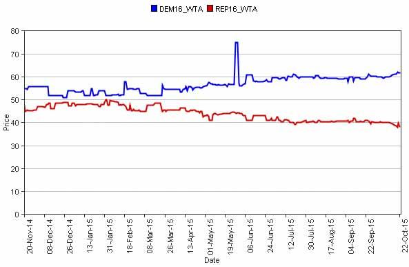 IEM graph