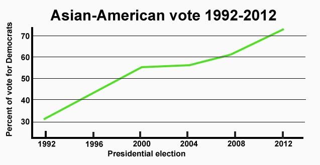Asian-American graph