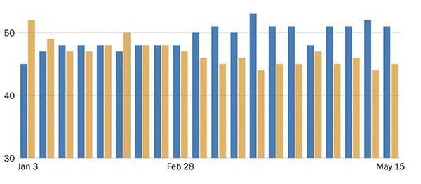 Obama's popularity