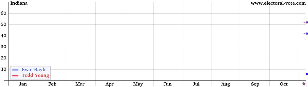 Indiana Senate graph