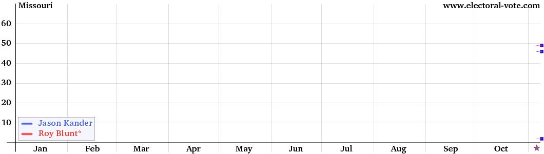 Missouri Senate graph