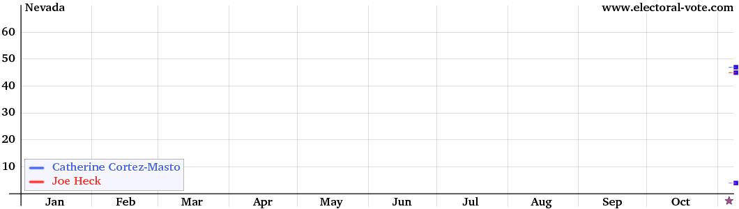Nevada Senate graph