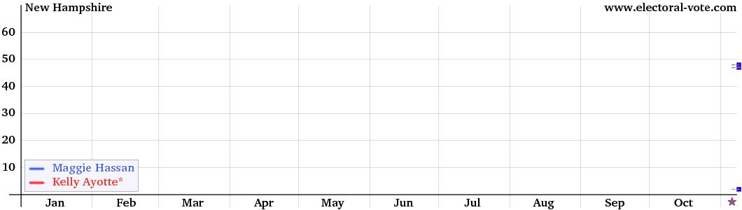 New_Hampshire Senate graph