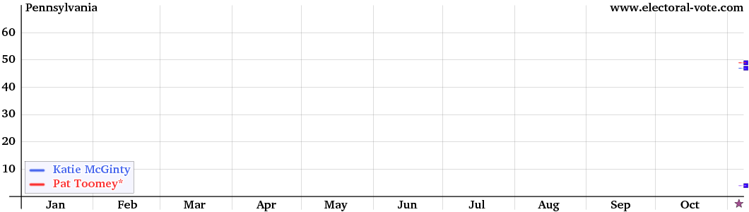 Pennsylvania Senate graph