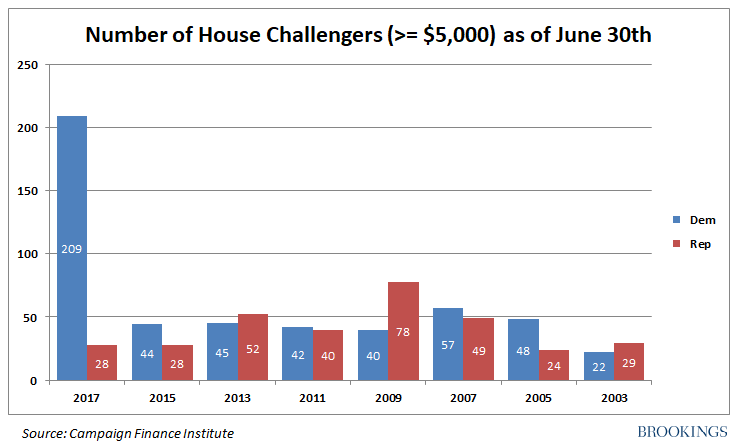 House challengers