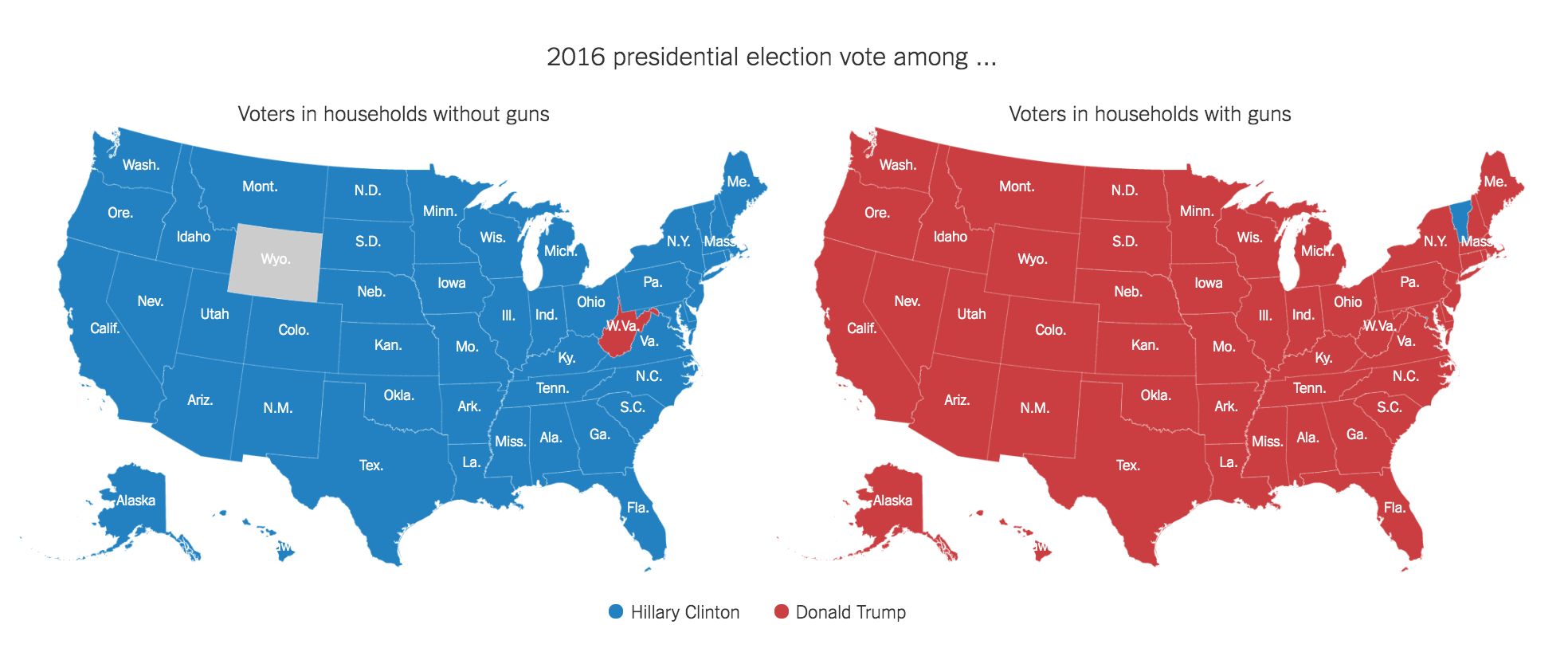 Clinton voters and guns; Trump voters and guns