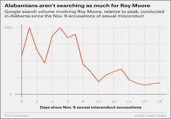 Moore searches