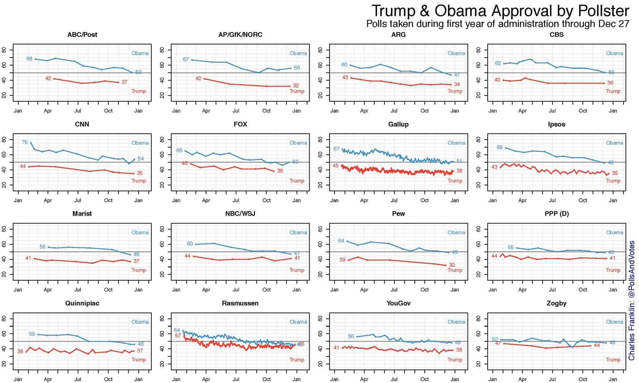 Trump Approval vs. Obama Approval