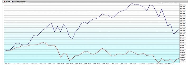 Dow + AMZN