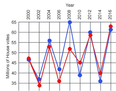 vote by year