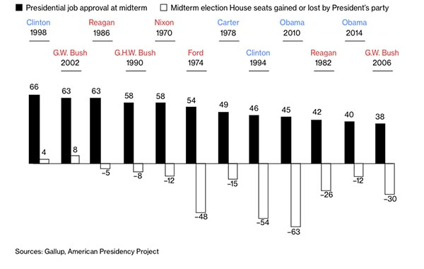 presidential approval and midterms