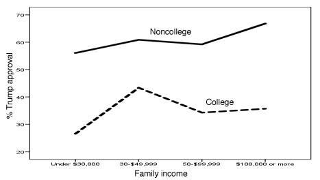 Trump by income