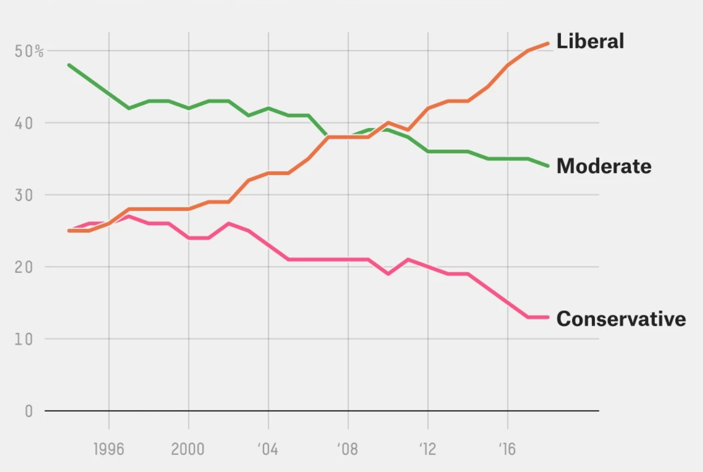 In the 1990s,  about 50% of Democrats identified as Moderate, while about 25% each identified as Liberal and Conservative. Today, a little over 50% identify as Liberal, while 35% identify as Moderate and only 15% identify as Conservative