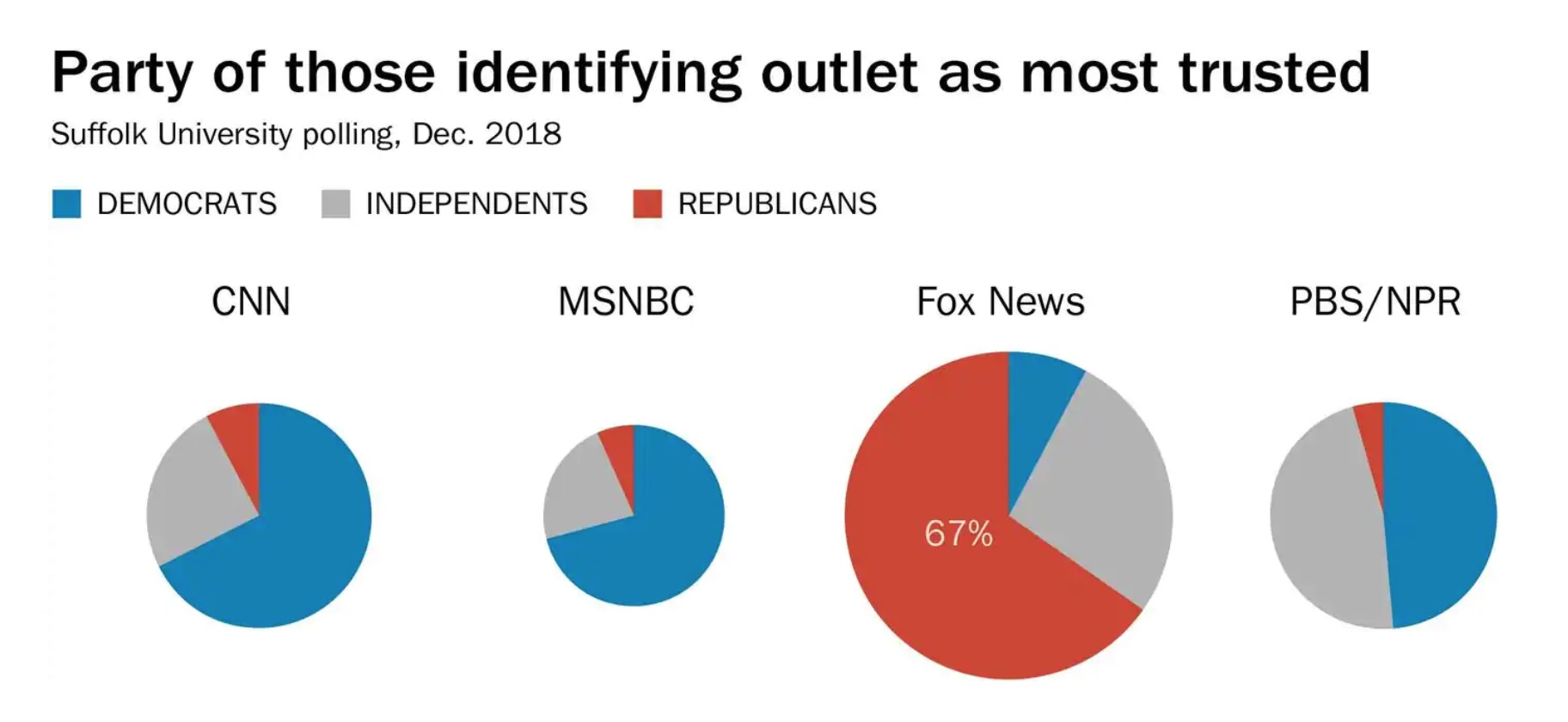 Partisanship of news consumers